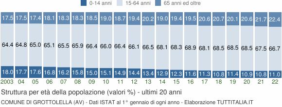 Grafico struttura della popolazione Comune di Grottolella (AV)