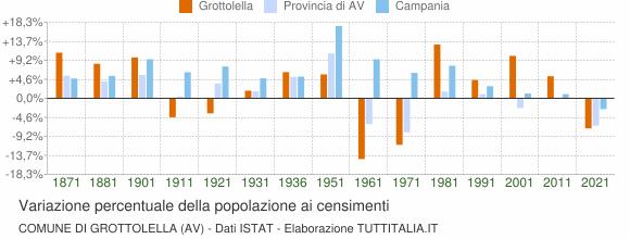 Grafico variazione percentuale della popolazione Comune di Grottolella (AV)