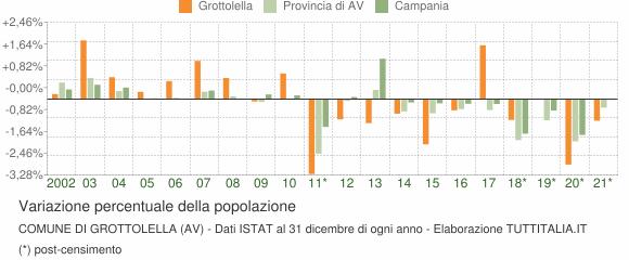 Variazione percentuale della popolazione Comune di Grottolella (AV)
