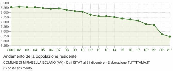 Andamento popolazione Comune di Mirabella Eclano (AV)
