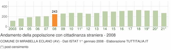 Grafico andamento popolazione stranieri Comune di Mirabella Eclano (AV)