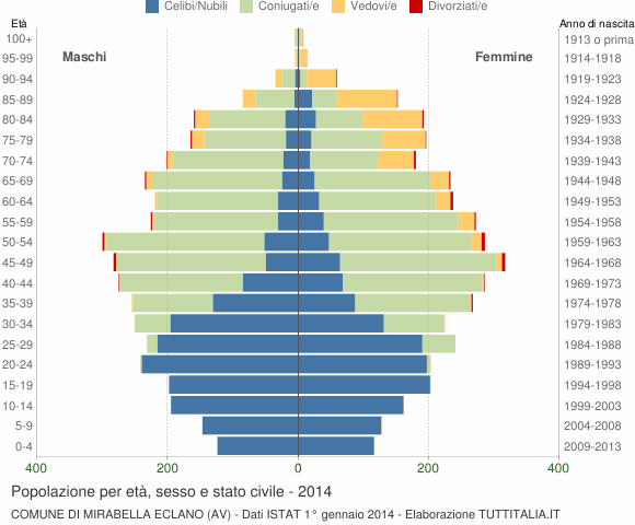 Grafico Popolazione per età, sesso e stato civile Comune di Mirabella Eclano (AV)