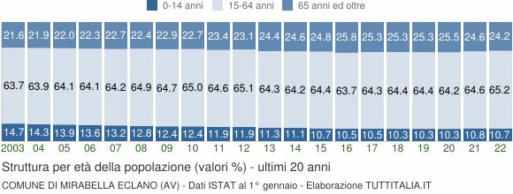 Grafico struttura della popolazione Comune di Mirabella Eclano (AV)