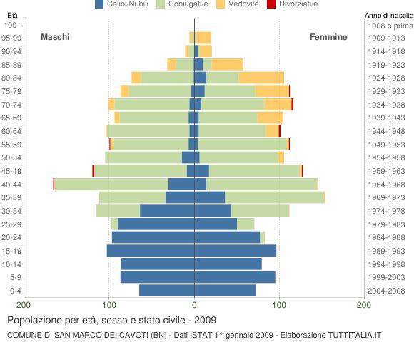 Grafico Popolazione per età, sesso e stato civile Comune di San Marco dei Cavoti (BN)