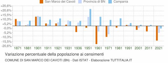 Grafico variazione percentuale della popolazione Comune di San Marco dei Cavoti (BN)
