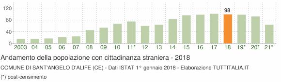 Grafico andamento popolazione stranieri Comune di Sant'Angelo d'Alife (CE)