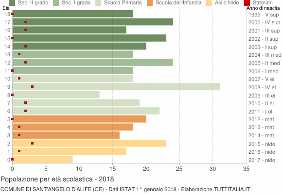 Grafico Popolazione in età scolastica - Sant'Angelo d'Alife 2018