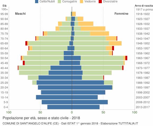 Grafico Popolazione per età, sesso e stato civile Comune di Sant'Angelo d'Alife (CE)