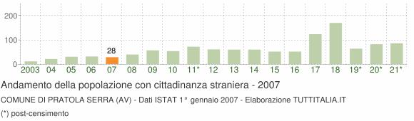 Grafico andamento popolazione stranieri Comune di Pratola Serra (AV)