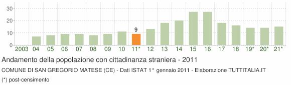 Grafico andamento popolazione stranieri Comune di San Gregorio Matese (CE)