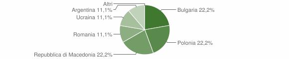 Grafico cittadinanza stranieri - San Gregorio Matese 2011
