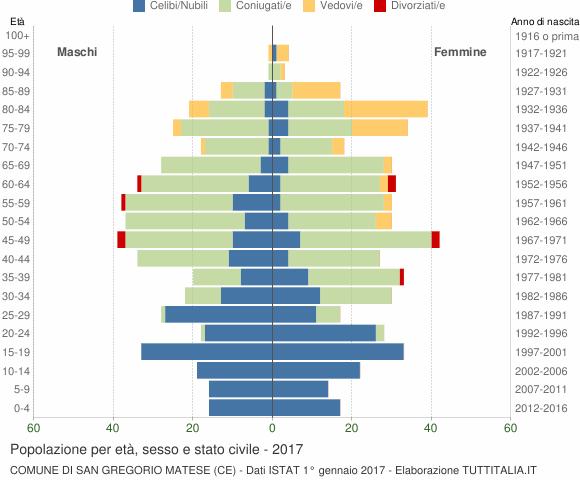 Grafico Popolazione per età, sesso e stato civile Comune di San Gregorio Matese (CE)