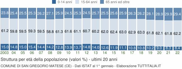 Grafico struttura della popolazione Comune di San Gregorio Matese (CE)