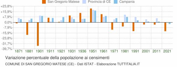 Grafico variazione percentuale della popolazione Comune di San Gregorio Matese (CE)