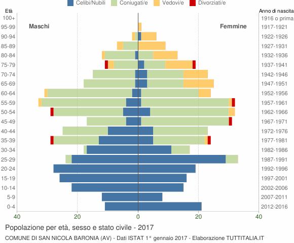 Grafico Popolazione per età, sesso e stato civile Comune di San Nicola Baronia (AV)