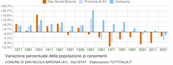 Grafico variazione percentuale della popolazione Comune di San Nicola Baronia (AV)