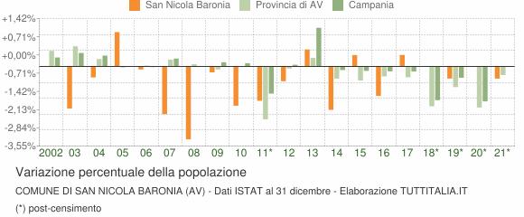 Variazione percentuale della popolazione Comune di San Nicola Baronia (AV)