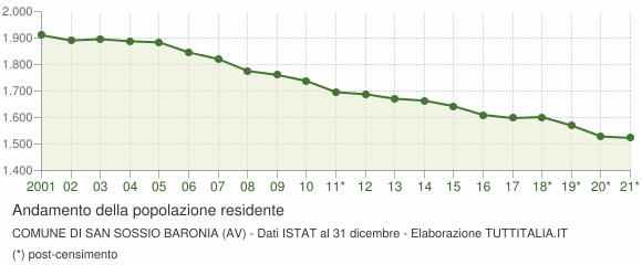 Andamento popolazione Comune di San Sossio Baronia (AV)