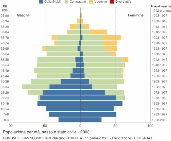 Grafico Popolazione per età, sesso e stato civile Comune di San Sossio Baronia (AV)