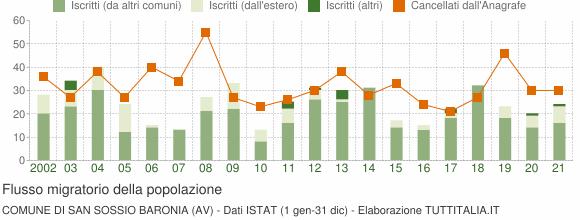 Flussi migratori della popolazione Comune di San Sossio Baronia (AV)