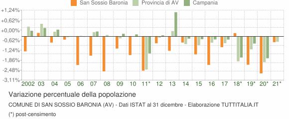 Variazione percentuale della popolazione Comune di San Sossio Baronia (AV)