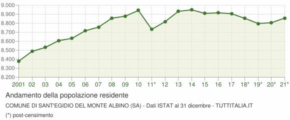 Andamento popolazione Comune di Sant'Egidio del Monte Albino (SA)