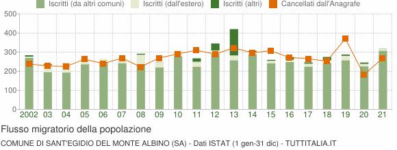 Flussi migratori della popolazione Comune di Sant'Egidio del Monte Albino (SA)
