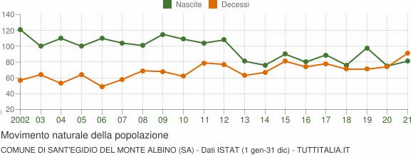 Grafico movimento naturale della popolazione Comune di Sant'Egidio del Monte Albino (SA)