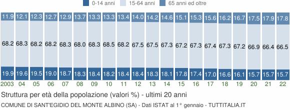Grafico struttura della popolazione Comune di Sant'Egidio del Monte Albino (SA)