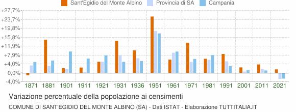 Grafico variazione percentuale della popolazione Comune di Sant'Egidio del Monte Albino (SA)