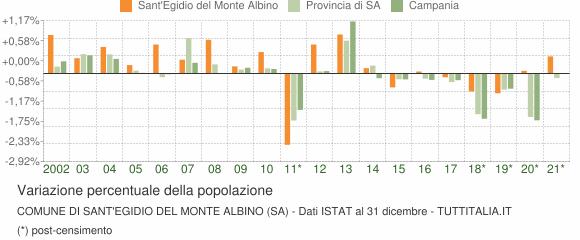 Variazione percentuale della popolazione Comune di Sant'Egidio del Monte Albino (SA)