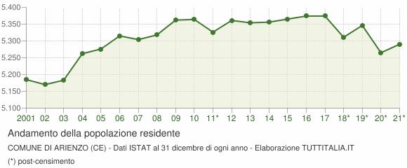 Andamento popolazione Comune di Arienzo (CE)