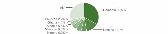 Grafico cittadinanza stranieri - Arienzo 2019