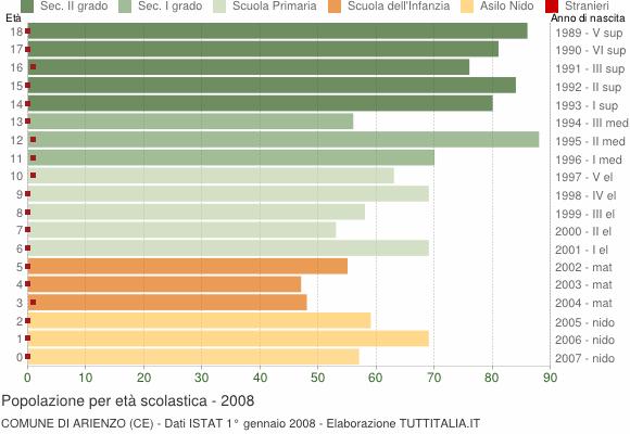 Grafico Popolazione in età scolastica - Arienzo 2008