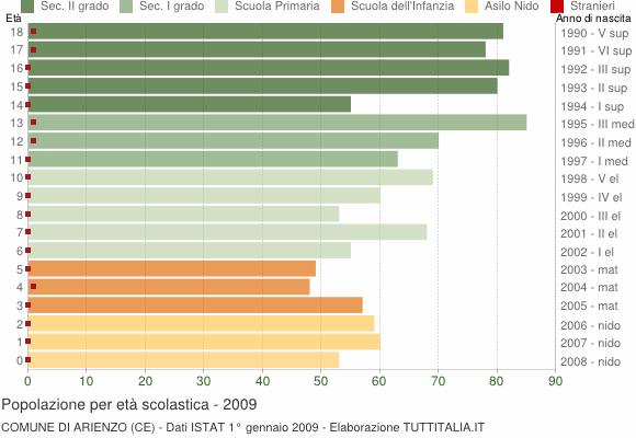 Grafico Popolazione in età scolastica - Arienzo 2009