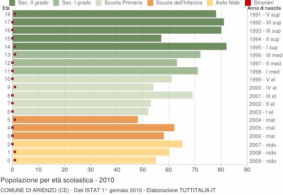 Grafico Popolazione in età scolastica - Arienzo 2010