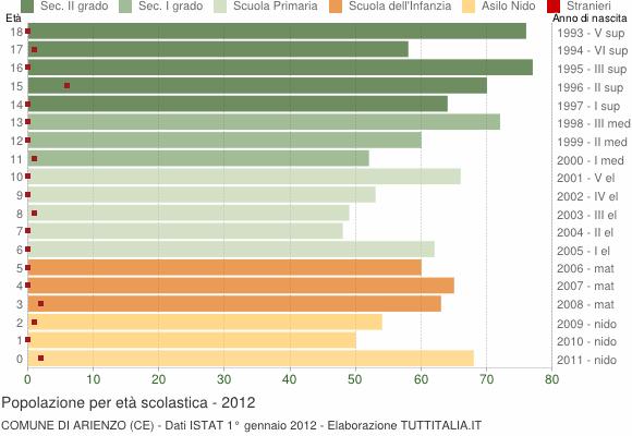 Grafico Popolazione in età scolastica - Arienzo 2012