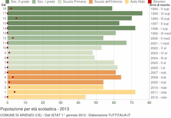 Grafico Popolazione in età scolastica - Arienzo 2013