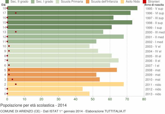 Grafico Popolazione in età scolastica - Arienzo 2014