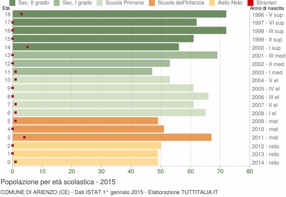 Grafico Popolazione in età scolastica - Arienzo 2015