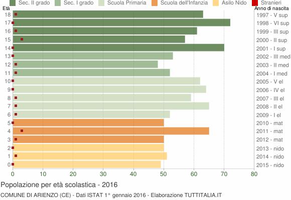 Grafico Popolazione in età scolastica - Arienzo 2016