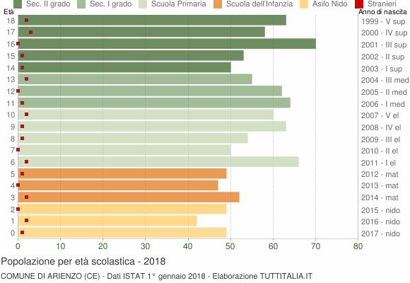 Grafico Popolazione in età scolastica - Arienzo 2018