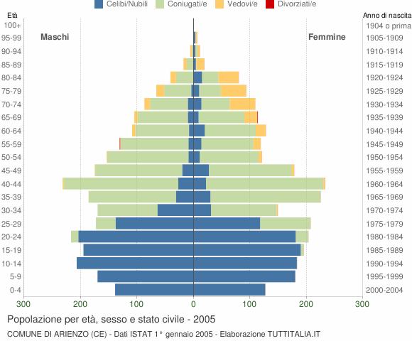Grafico Popolazione per età, sesso e stato civile Comune di Arienzo (CE)