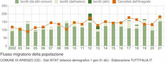 Flussi migratori della popolazione Comune di Arienzo (CE)