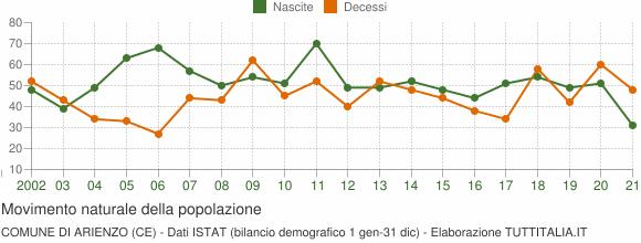Grafico movimento naturale della popolazione Comune di Arienzo (CE)