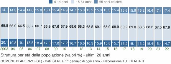 Grafico struttura della popolazione Comune di Arienzo (CE)