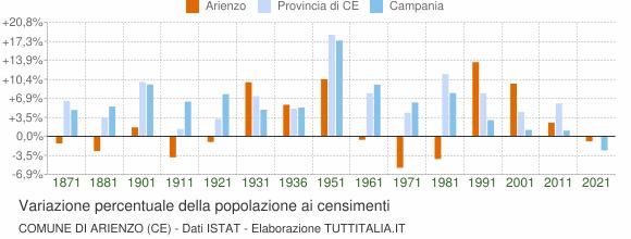 Grafico variazione percentuale della popolazione Comune di Arienzo (CE)