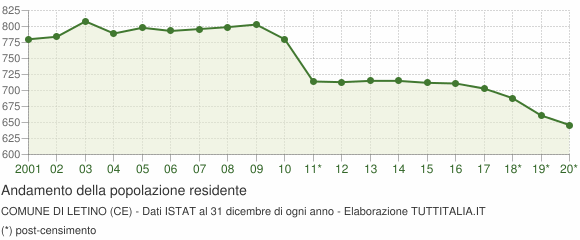 Andamento popolazione Comune di Letino (CE)