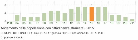 Grafico andamento popolazione stranieri Comune di Letino (CE)
