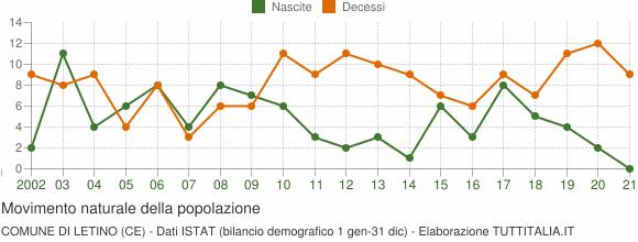 Grafico movimento naturale della popolazione Comune di Letino (CE)